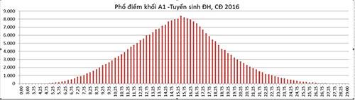 pho-diem-khoi-A1