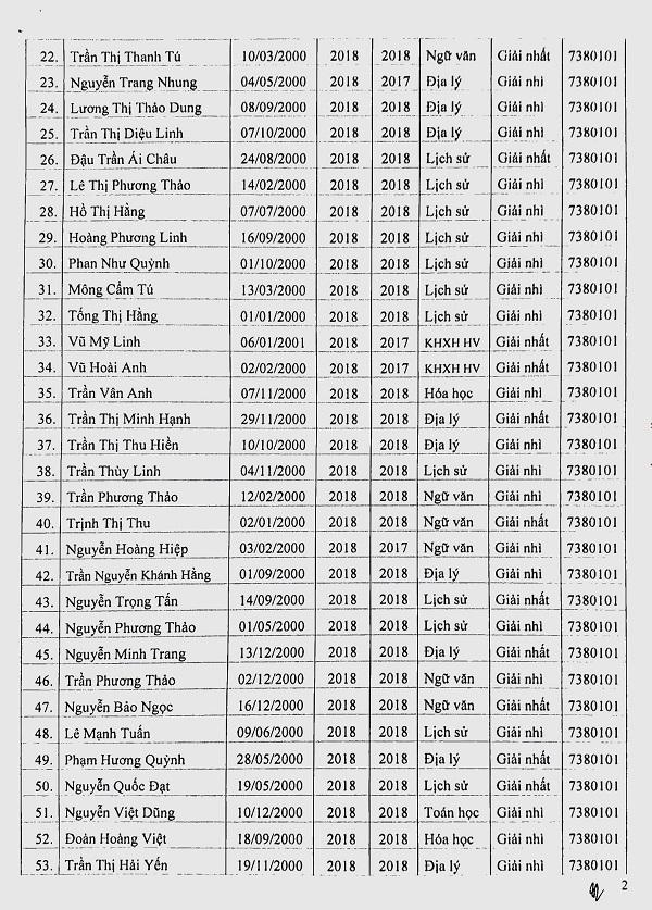 Danh sách các thí sinh trúng tuyển Đại học Luật Hà Nội năm 2018