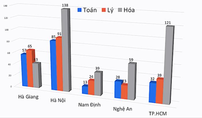 Hà Giang: Đã tìm ra thủ phạm sửa điểm thi THPT quốc gia 2018