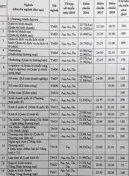 Chỉ tiêu tuyển sinh của Trường Đại học Thương Mại năm 2019.