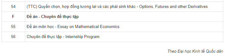 Chương trình đào tạo ngành Toán kinh tế
