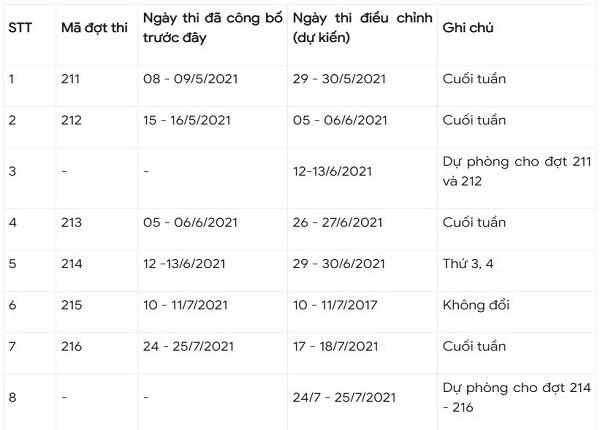 <center><em>Lịch thi đánh giá năng lực dự kiến của ĐH Quốc gia Hà Nội sau khi đã điều chỉnh.</em></center>