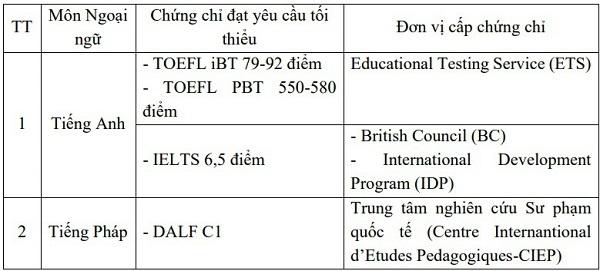 <center><em>Yêu cầu tối thiểu về ngoại ngữ với phương thức xét tuyển kết hợp chứng chỉ tiếng Anh hoặc tiếng Pháp quốc tế</em></center>