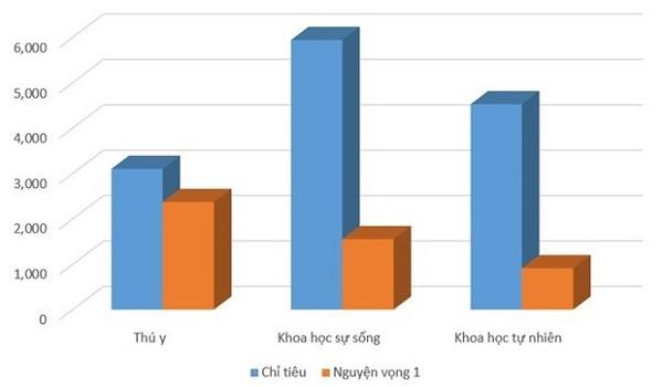 Tương quan chỉ tiêu và nguyện vọng một của ba nhóm ngành có số lượng nguyện vọng một thấp hơn chỉ tiêu.