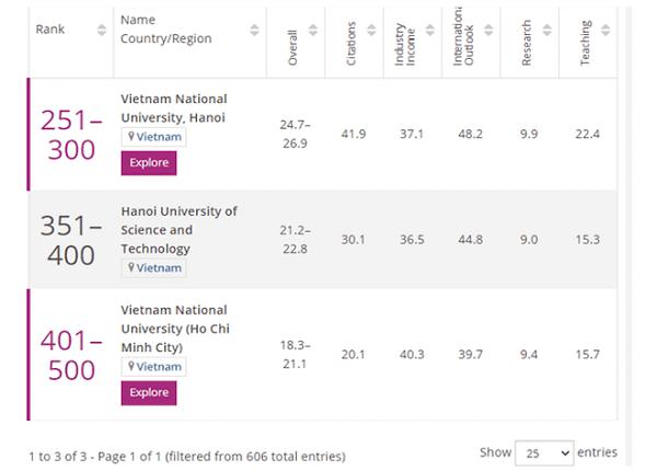 <center><em>Thứ hạng của 3 trường đại học của Việt Nam trong bảng xếp hạng THE năm 2021</em><center>
